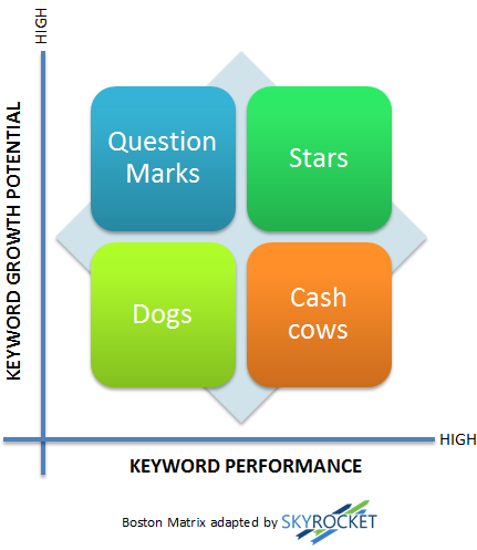 keyword matrix